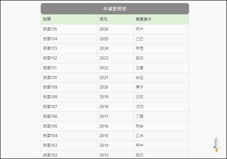 線上國曆農曆轉換器2